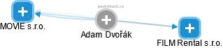 Adam Dvořák - Obrázek vztahů v obchodním rejstříku