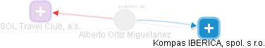 Alberto Ortiz Miguelanez - Obrázek vztahů v obchodním rejstříku
