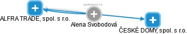 Alena Svobodová - Obrázek vztahů v obchodním rejstříku