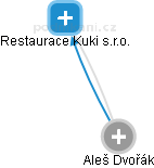 Aleš Dvořák - Obrázek vztahů v obchodním rejstříku