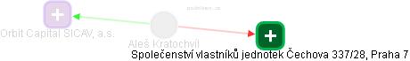 Aleš Kratochvíl - Obrázek vztahů v obchodním rejstříku