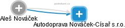 Aleš Nováček - Obrázek vztahů v obchodním rejstříku