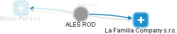 ALEŠ ROD - Obrázek vztahů v obchodním rejstříku