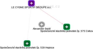 Alexander Seidl - Obrázek vztahů v obchodním rejstříku