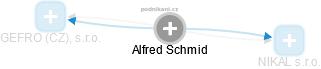 Alfred Schmid - Obrázek vztahů v obchodním rejstříku