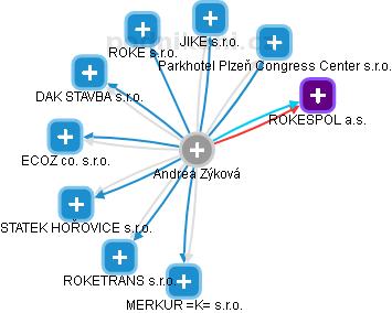 Andrea Zýková - Obrázek vztahů v obchodním rejstříku
