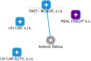 Antonín Štěrba - Obrázek vztahů v obchodním rejstříku
