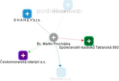 Martin Procházka - Obrázek vztahů v obchodním rejstříku