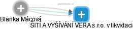 Blanka Mácová - Obrázek vztahů v obchodním rejstříku