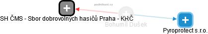 Bohumil Dušek - Obrázek vztahů v obchodním rejstříku