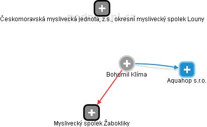 Bohumil Klíma - Obrázek vztahů v obchodním rejstříku