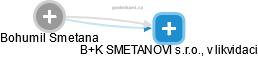 Bohumil Smetana - Obrázek vztahů v obchodním rejstříku