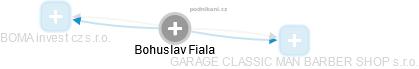 Bohuslav Fiala - Obrázek vztahů v obchodním rejstříku