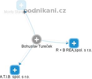 Bohuslav Tureček - Obrázek vztahů v obchodním rejstříku