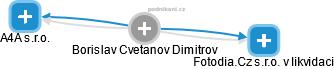 Borislav Cvetanov Dimitrov - Obrázek vztahů v obchodním rejstříku