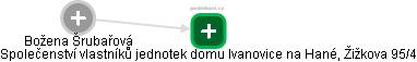 Božena Šrubařová - Obrázek vztahů v obchodním rejstříku