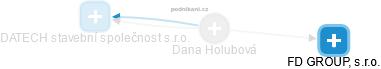 Dana Holubová - Obrázek vztahů v obchodním rejstříku