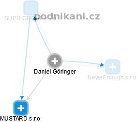 Daniel Göringer - Obrázek vztahů v obchodním rejstříku