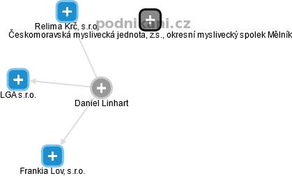 Daniel Linhart - Obrázek vztahů v obchodním rejstříku