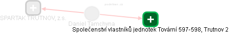 Daniel Tamchyna - Obrázek vztahů v obchodním rejstříku
