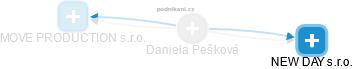 Daniela Pešková - Obrázek vztahů v obchodním rejstříku