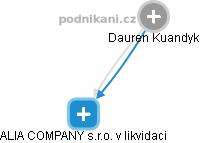 Dauren Kuandyk - Obrázek vztahů v obchodním rejstříku