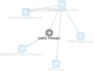 DAVID FRANĚK - obrázek vizuálního zobrazení vztahů v obchodním rejstříku