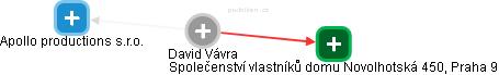 David Vávra - Obrázek vztahů v obchodním rejstříku