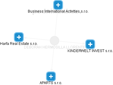 DEBORAH HERMOSILLA LLORENTE - obrázek vizuálního zobrazení vztahů v obchodním rejstříku