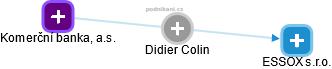 Didier Colin - Obrázek vztahů v obchodním rejstříku