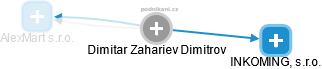 Dimitar Zahariev Dimitrov - Obrázek vztahů v obchodním rejstříku