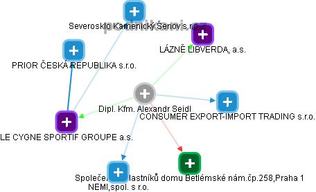 Alexandr Seidl - Obrázek vztahů v obchodním rejstříku