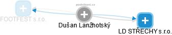 Dušan Lanžhotský - Obrázek vztahů v obchodním rejstříku