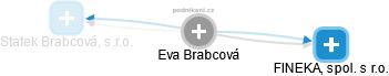 Eva Brabcová - Obrázek vztahů v obchodním rejstříku