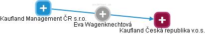 Eva Wagenknechtová - Obrázek vztahů v obchodním rejstříku