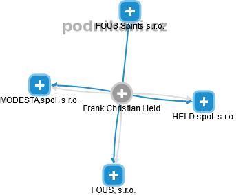 Frank Christian Held - Obrázek vztahů v obchodním rejstříku