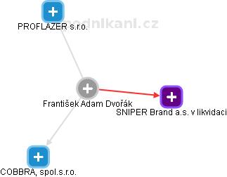 František Adam Dvořák - Obrázek vztahů v obchodním rejstříku