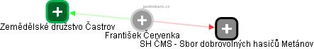 František Červenka - Obrázek vztahů v obchodním rejstříku