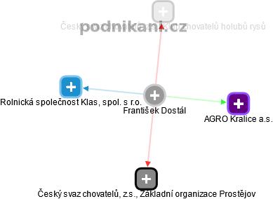 František Dostál - Obrázek vztahů v obchodním rejstříku