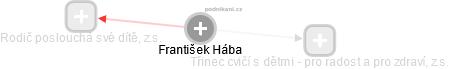 František Hába - Obrázek vztahů v obchodním rejstříku