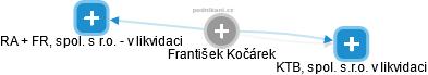 František Kočárek - Obrázek vztahů v obchodním rejstříku
