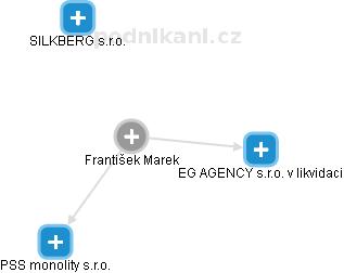 František Marek - Obrázek vztahů v obchodním rejstříku