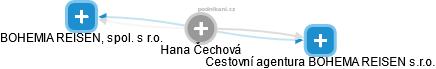 Hana Čechová - Obrázek vztahů v obchodním rejstříku
