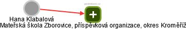 Hana Klabalová - Obrázek vztahů v obchodním rejstříku