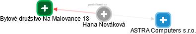 Hana Nováková - Obrázek vztahů v obchodním rejstříku