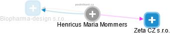 Henricus Maria Mommers - Obrázek vztahů v obchodním rejstříku
