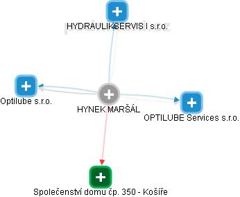 Hynek Maršál - Obrázek vztahů v obchodním rejstříku