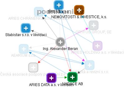 Alexander Beran - Obrázek vztahů v obchodním rejstříku