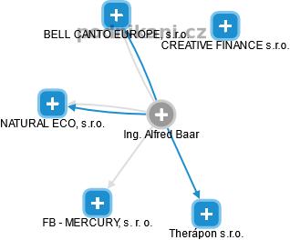 Alfred Baar - Obrázek vztahů v obchodním rejstříku