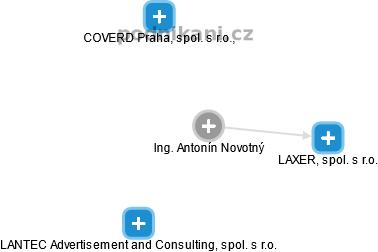 Antonín Novotný - Obrázek vztahů v obchodním rejstříku
